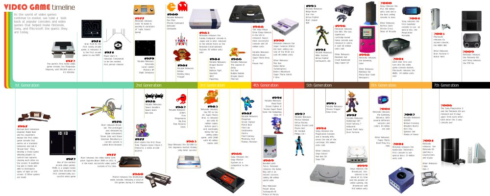video-game-timeline